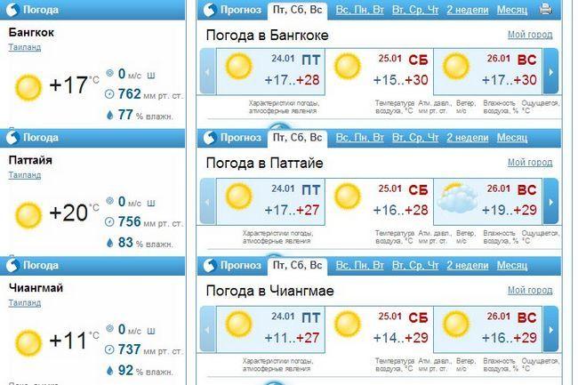 Таїланд замість Туреччини: погода